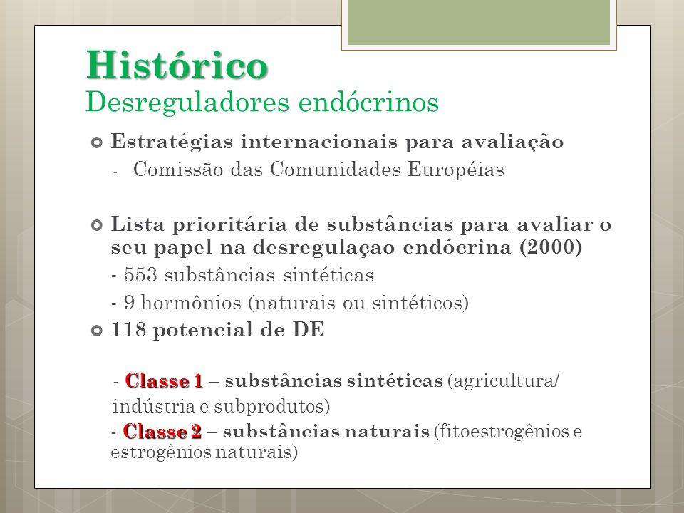 Histórico Desreguladores endócrinos