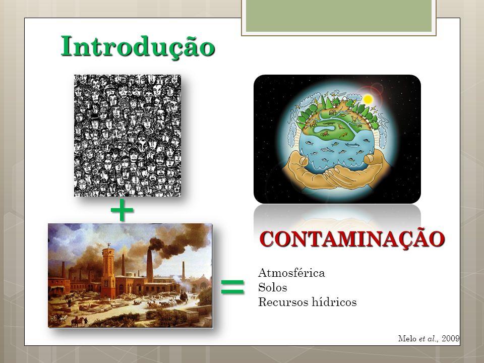 + = Introdução CONTAMINAÇÃO Atmosférica Solos Recursos hídricos