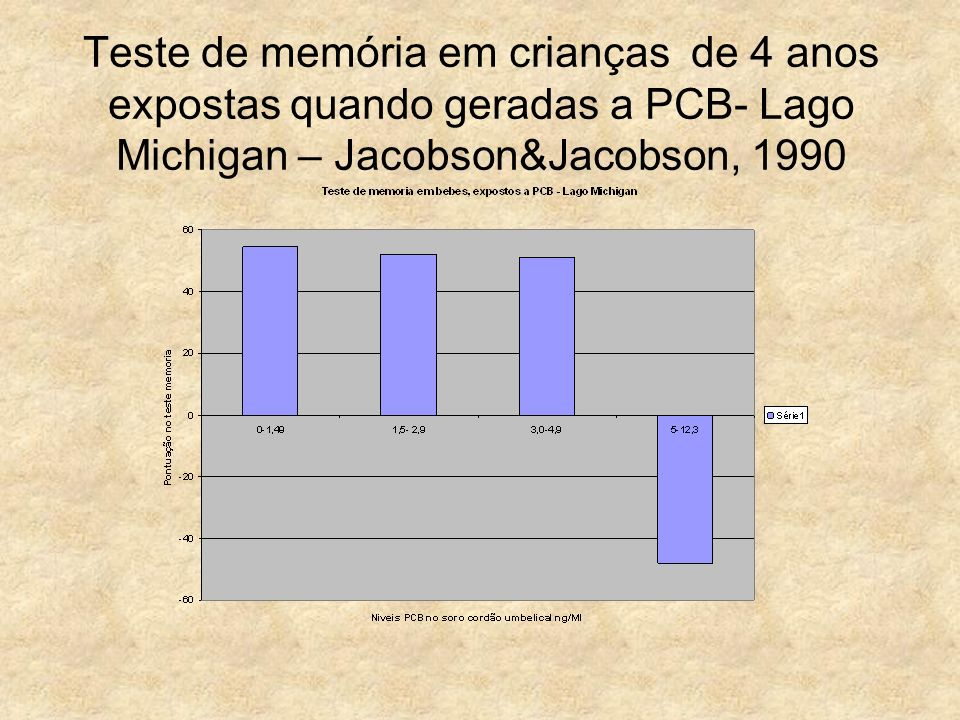 Teste de memória em crianças de 4 anos expostas quando geradas a PCB- Lago Michigan – Jacobson&Jacobson, 1990