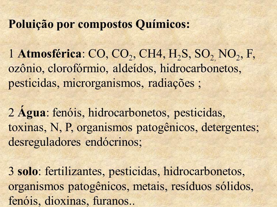 Poluição por compostos Químicos: