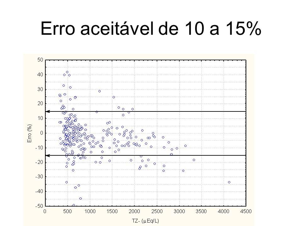 Erro aceitável de 10 a 15%