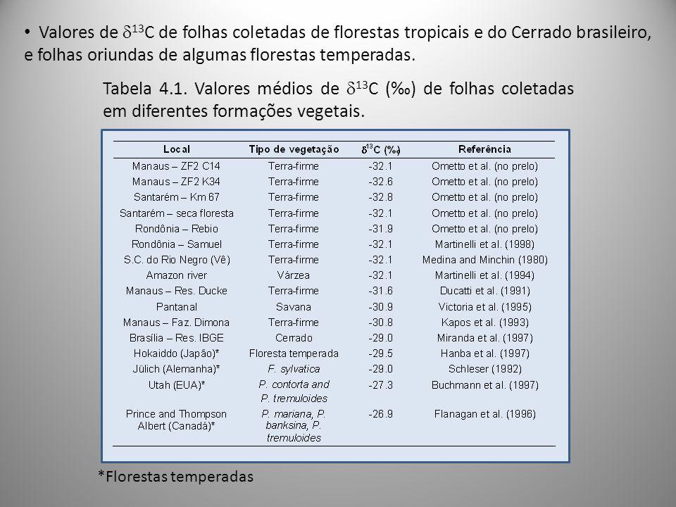 Valores de 13C de folhas coletadas de florestas tropicais e do Cerrado brasileiro, e folhas oriundas de algumas florestas temperadas.
