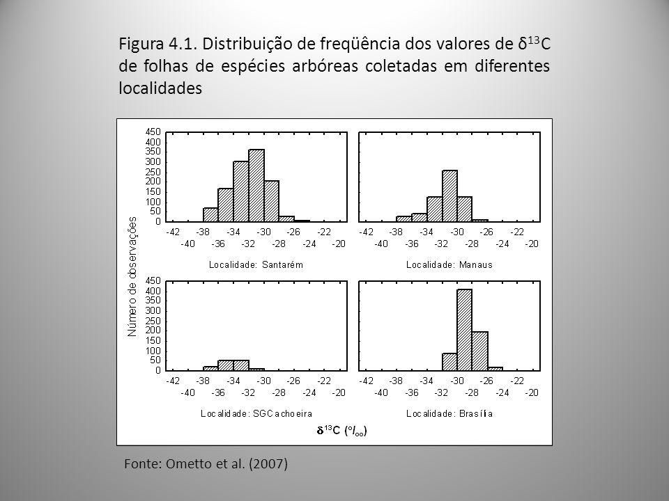 Figura 4.1. Distribuição de freqüência dos valores de δ13C de folhas de espécies arbóreas coletadas em diferentes localidades