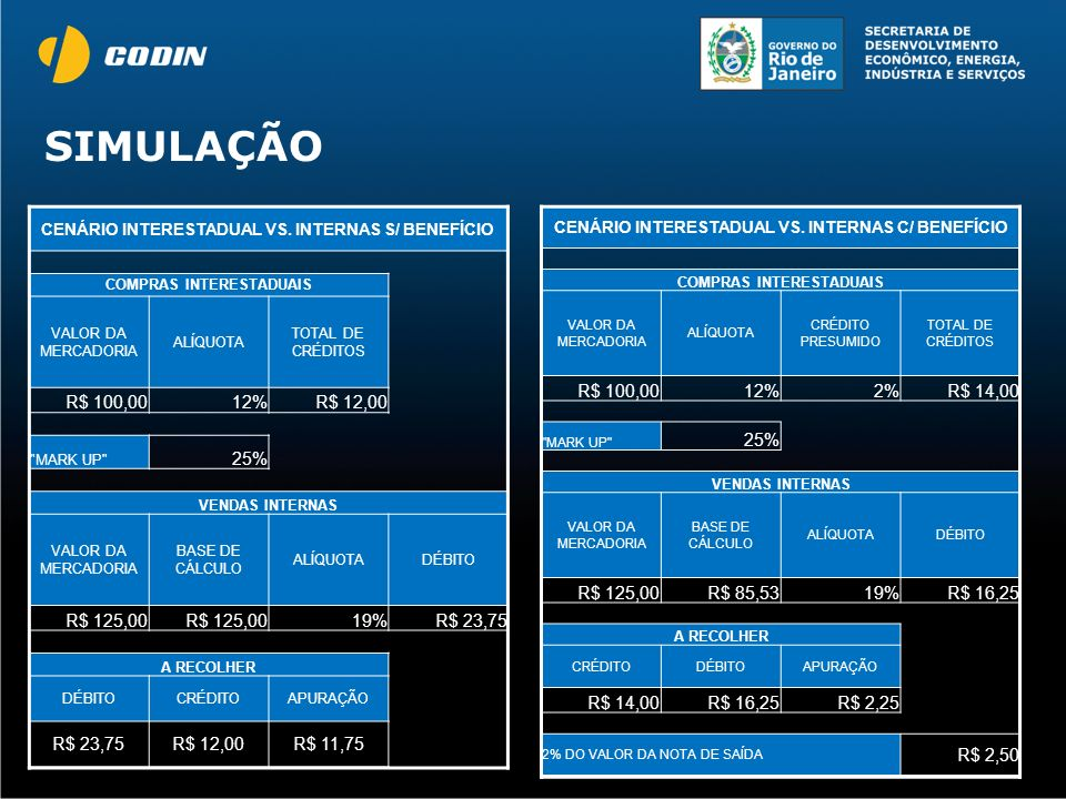 SIMULAÇÃO R$ 100,00 12% R$ 12,00 25% R$ 125,00 19% R$ 23,75 R$ 11,75