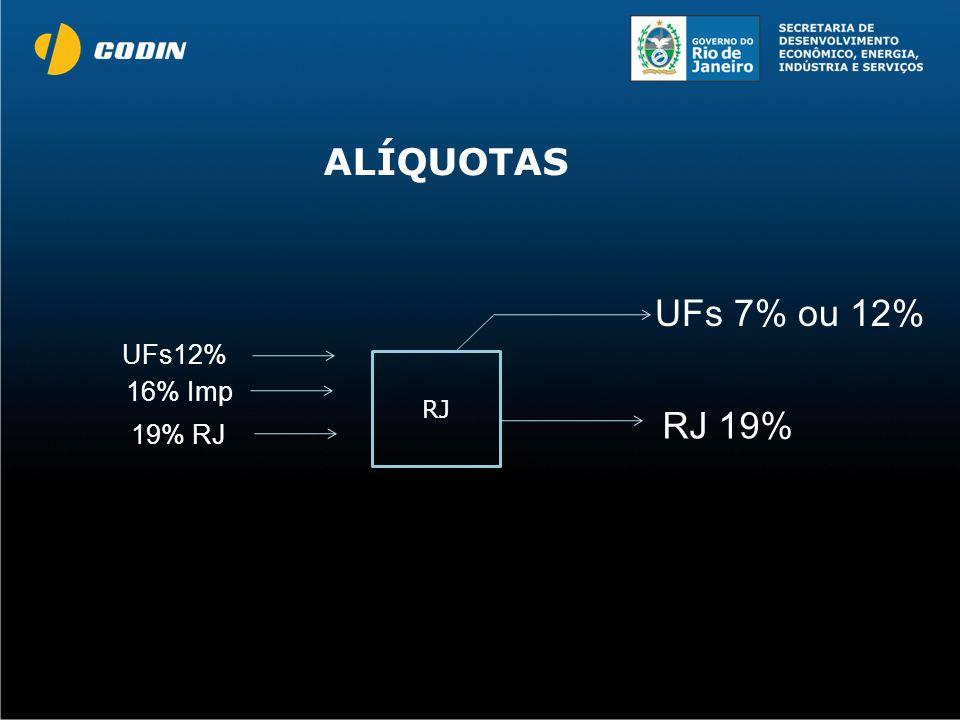 ALÍQUOTAS UFs 7% ou 12% UFs12% RJ 16% Imp RJ 19% 19% RJ
