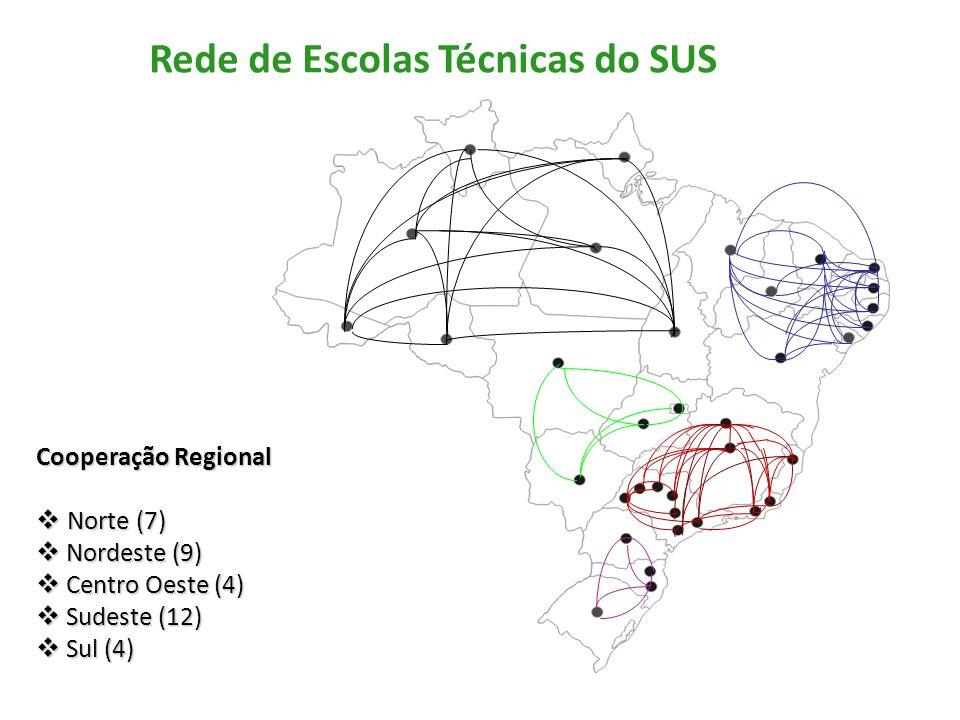 Rede de Escolas Técnicas do SUS