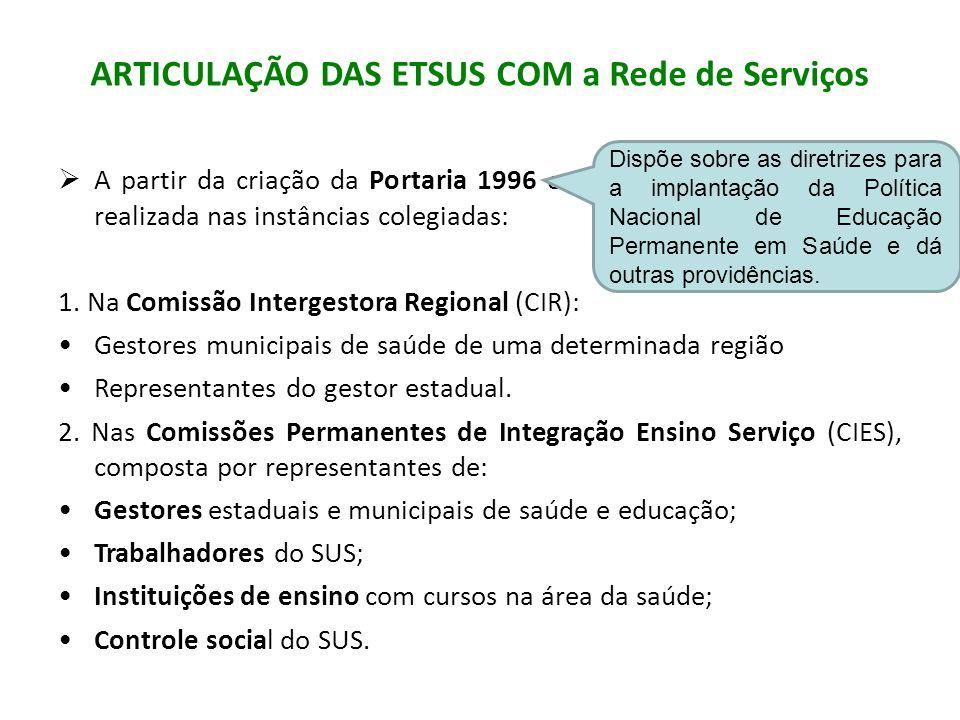ARTICULAÇÃO DAS ETSUS COM a Rede de Serviços