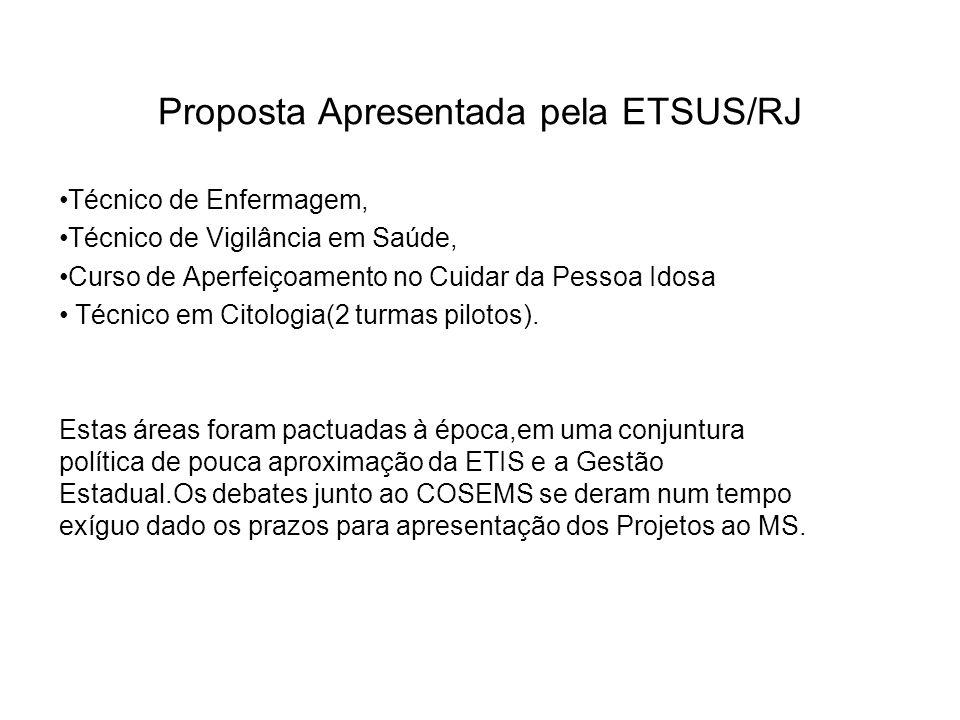 Proposta Apresentada pela ETSUS/RJ
