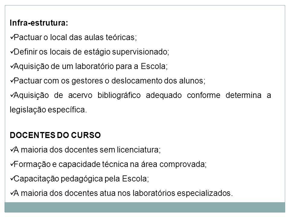 Infra-estrutura:Pactuar o local das aulas teóricas; Definir os locais de estágio supervisionado; Aquisição de um laboratório para a Escola;