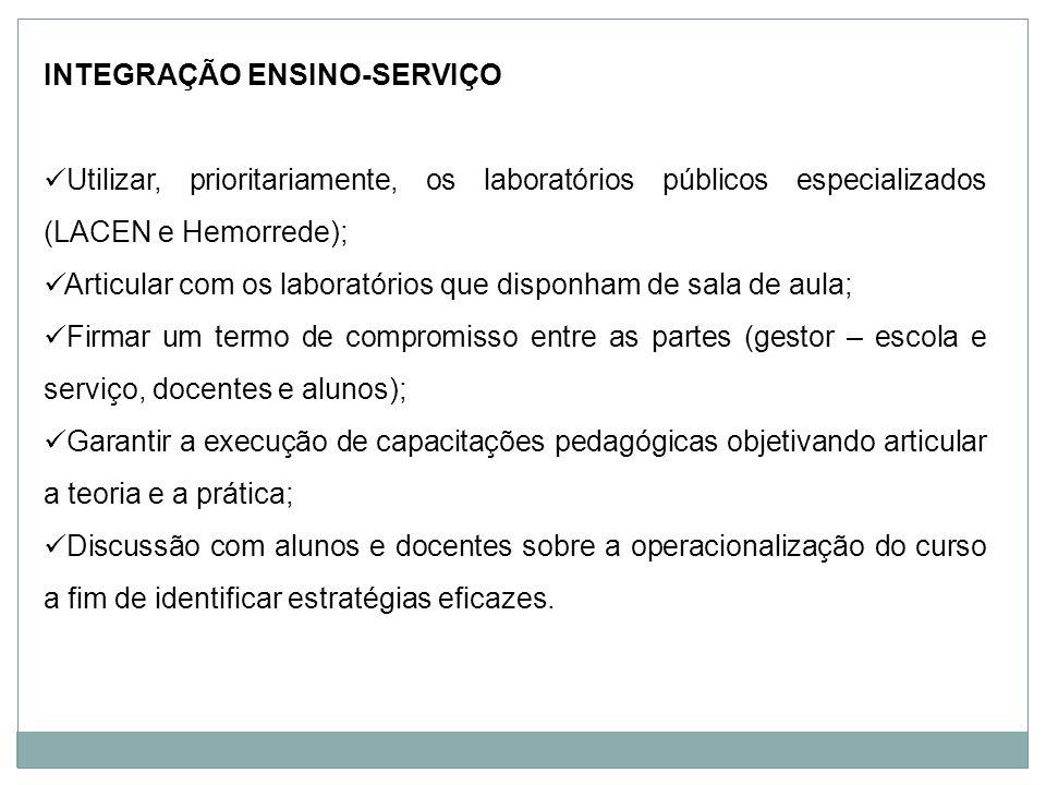 INTEGRAÇÃO ENSINO-SERVIÇO