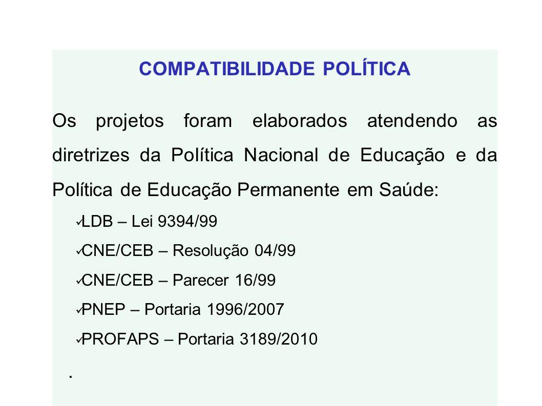 COMPATIBILIDADE POLÍTICA