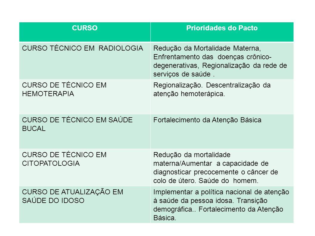 CURSO Prioridades do Pacto. CURSO TÉCNICO EM RADIOLOGIA.