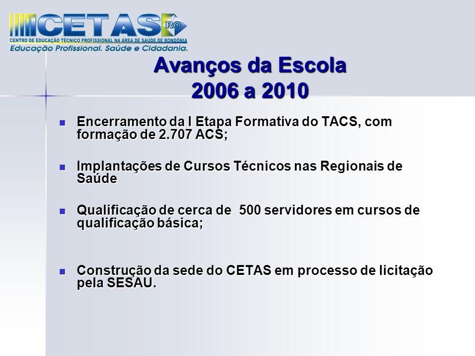 Avanços da Escola 2006 a 2010 Encerramento da I Etapa Formativa do TACS, com formação de 2.707 ACS;