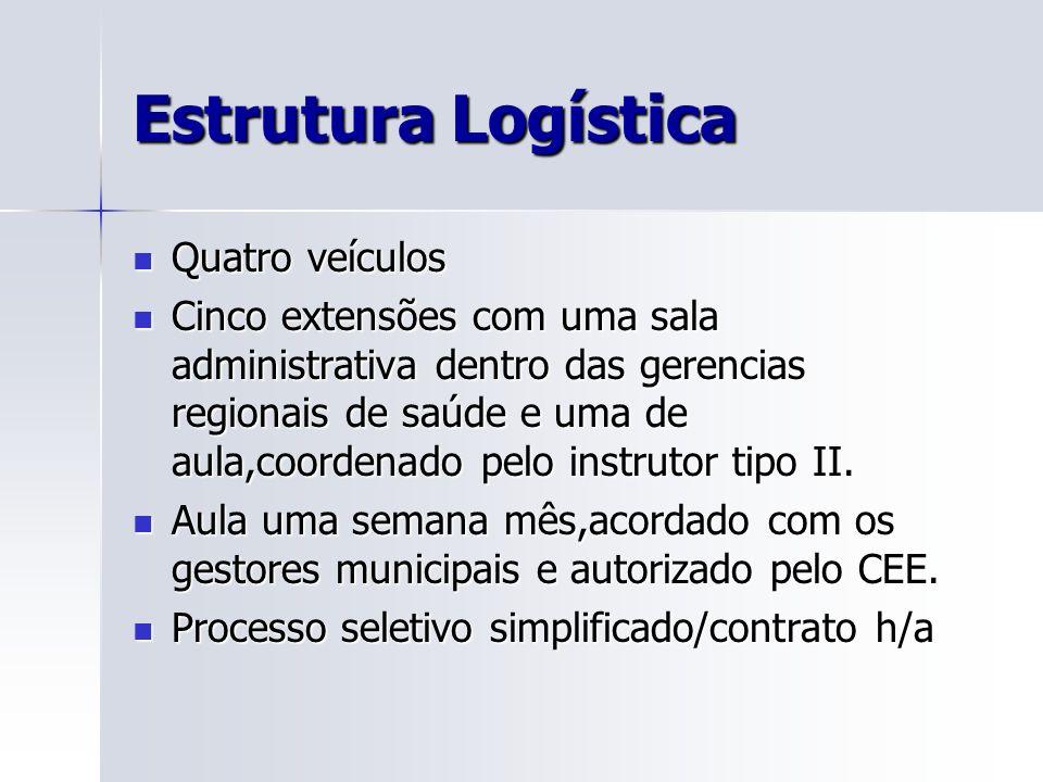 Estrutura Logística Quatro veículos
