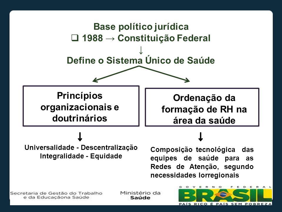 Base político jurídica 1988 → Constituição Federal ↓
