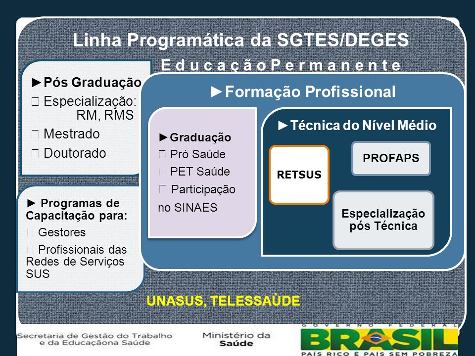 Linha Programática da SGTES/DEGES