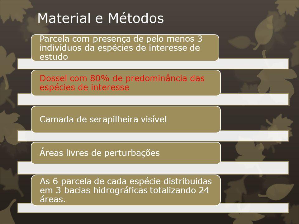 Material e Métodos Parcela com presença de pelo menos 3 indivíduos da espécies de interesse de estudo.