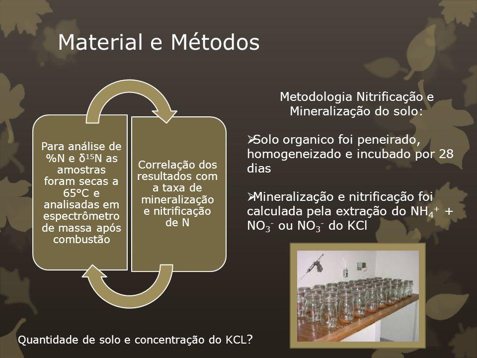 Metodologia Nitrificação e Mineralização do solo: