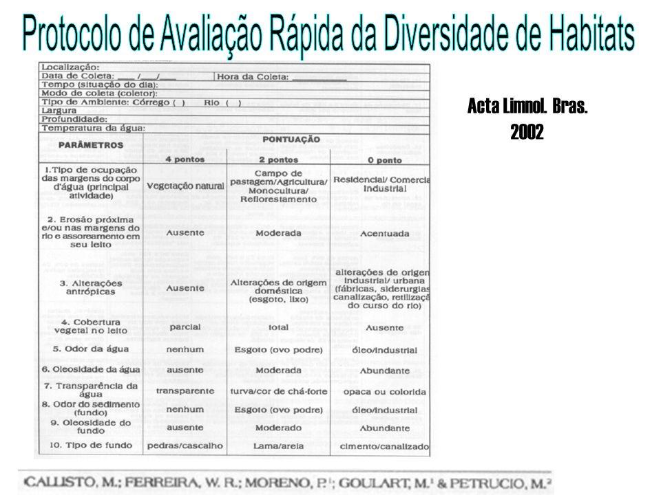 Protocolo de Avaliação Rápida da Diversidade de Habitats