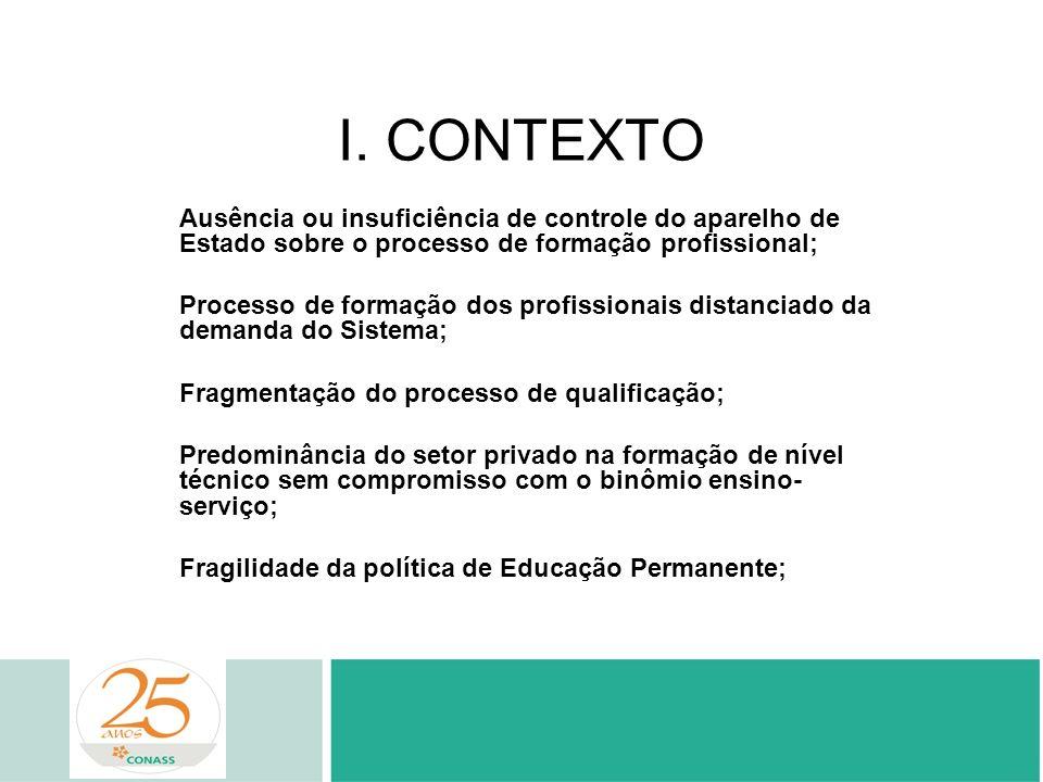 I. CONTEXTO Ausência ou insuficiência de controle do aparelho de Estado sobre o processo de formação profissional;