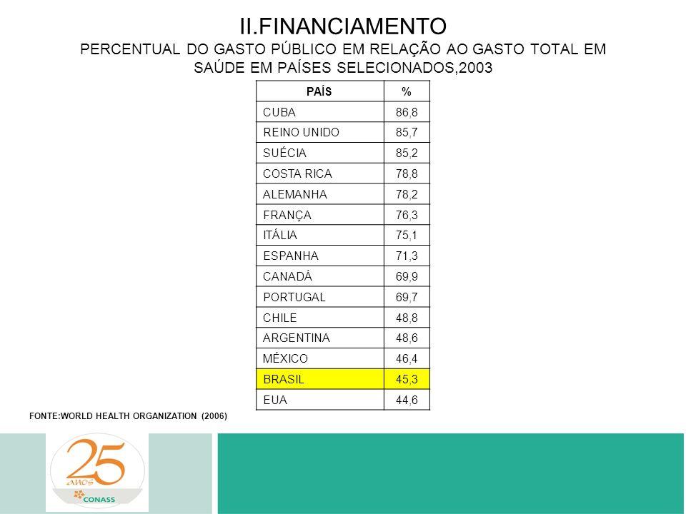 II.FINANCIAMENTO PERCENTUAL DO GASTO PÚBLICO EM RELAÇÃO AO GASTO TOTAL EM SAÚDE EM PAÍSES SELECIONADOS,2003