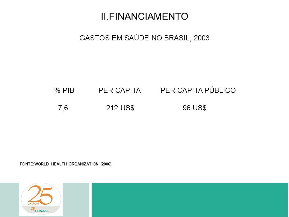 II.FINANCIAMENTO GASTOS EM SAÚDE NO BRASIL, 2003