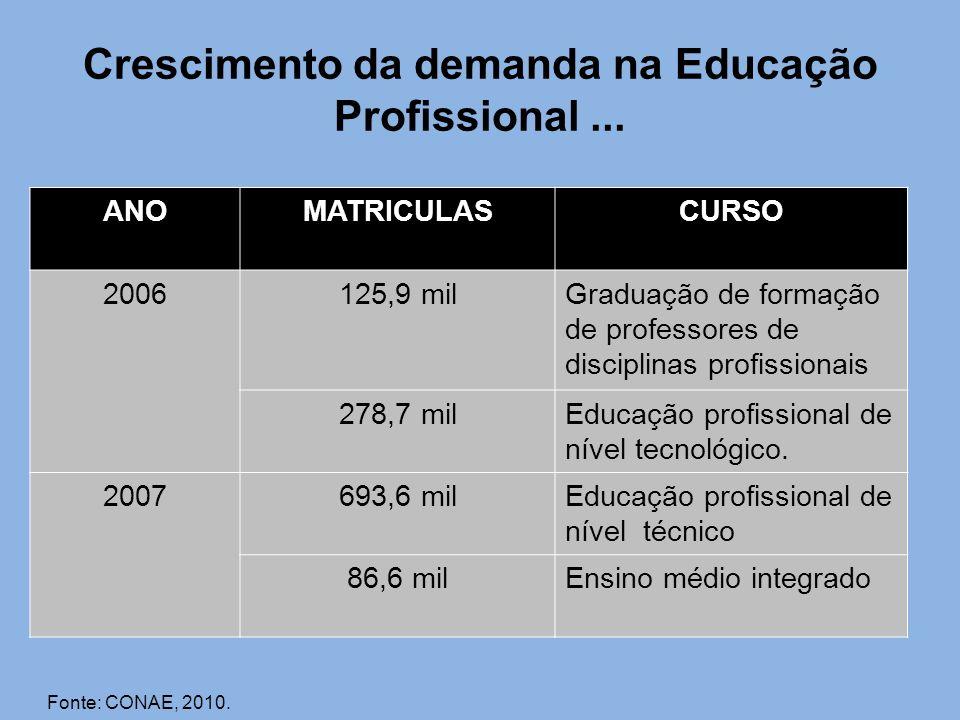 Crescimento da demanda na Educação Profissional ...