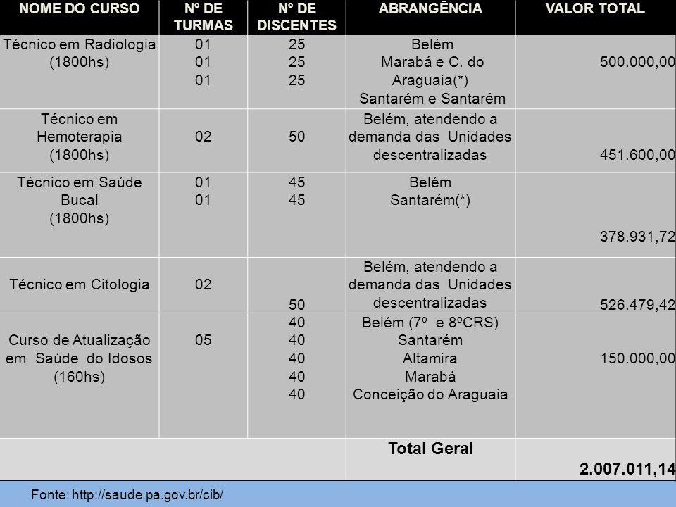 Total Geral 2.007.011,14 Técnico em Radiologia (1800hs) 01 25 Belém