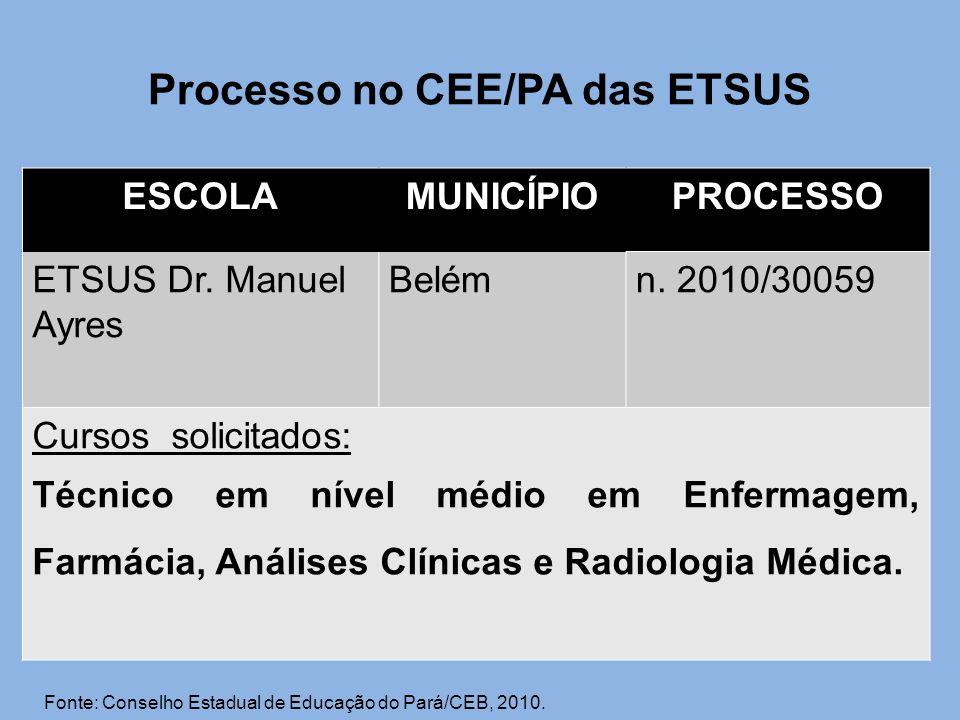 Processo no CEE/PA das ETSUS