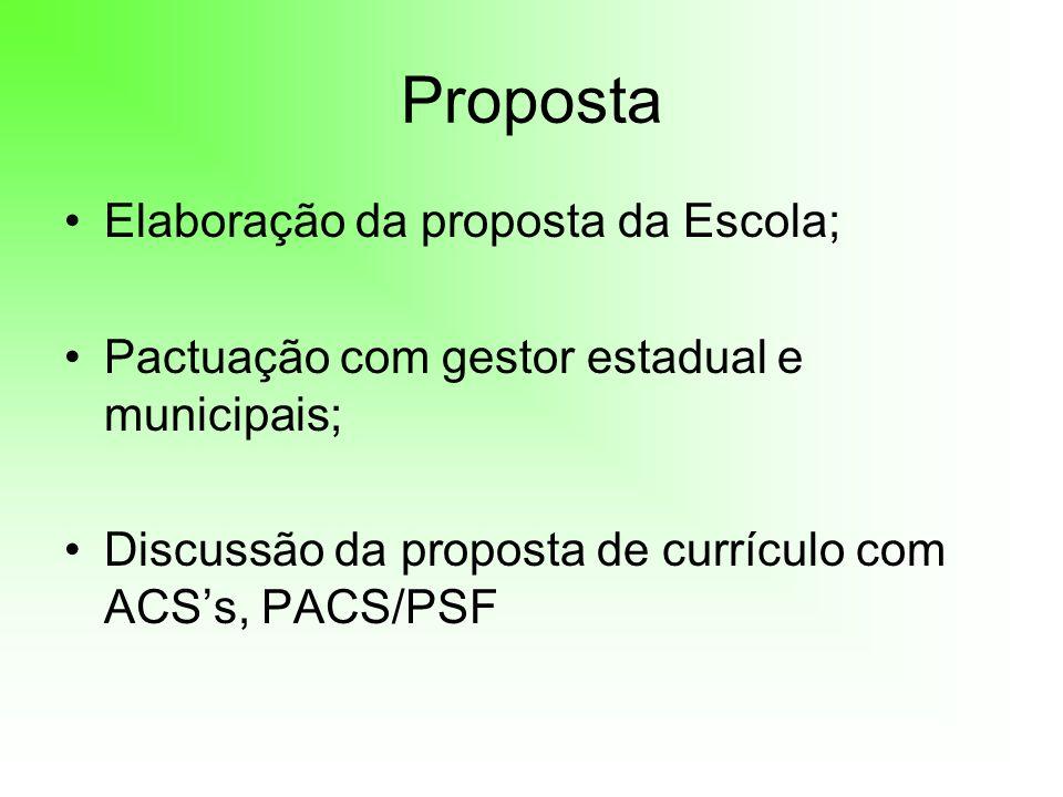 Proposta Elaboração da proposta da Escola;