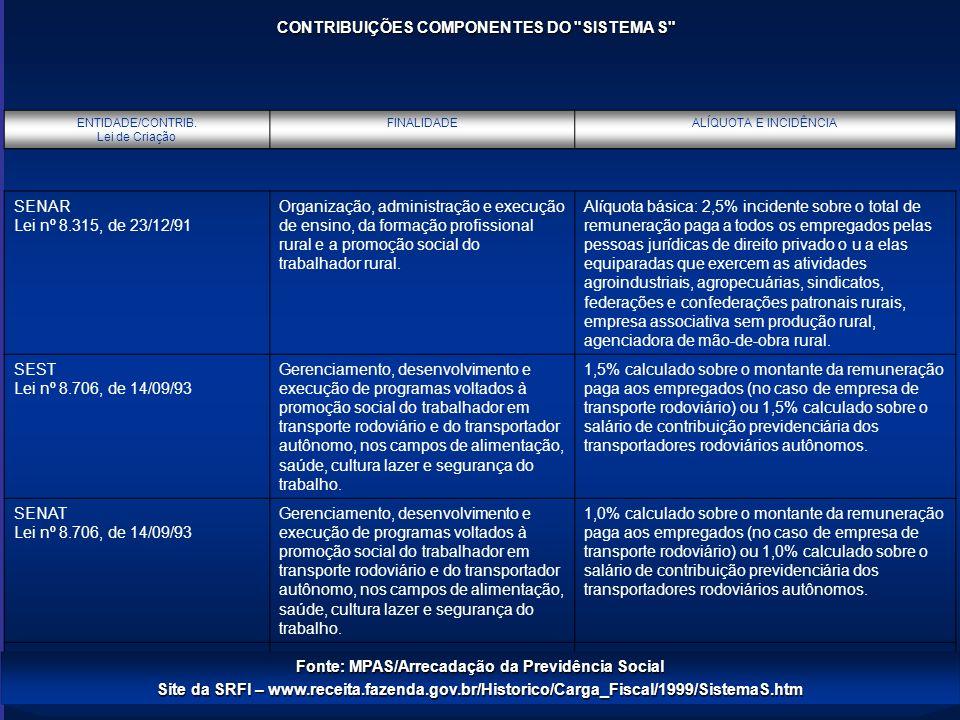 CONTRIBUIÇÕES COMPONENTES DO SISTEMA S