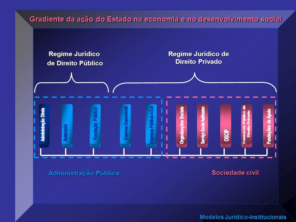 Gradiente da ação do Estado na economia e no desenvolvimento social
