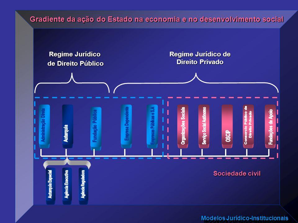 Regime Jurídico de Direito Privado Serviço Social Autônomo