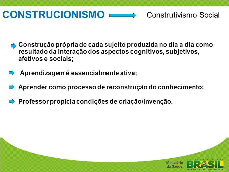 CONSTRUCIONISMO Construtivismo Social