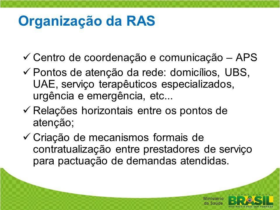 Organização da RAS Centro de coordenação e comunicação – APS