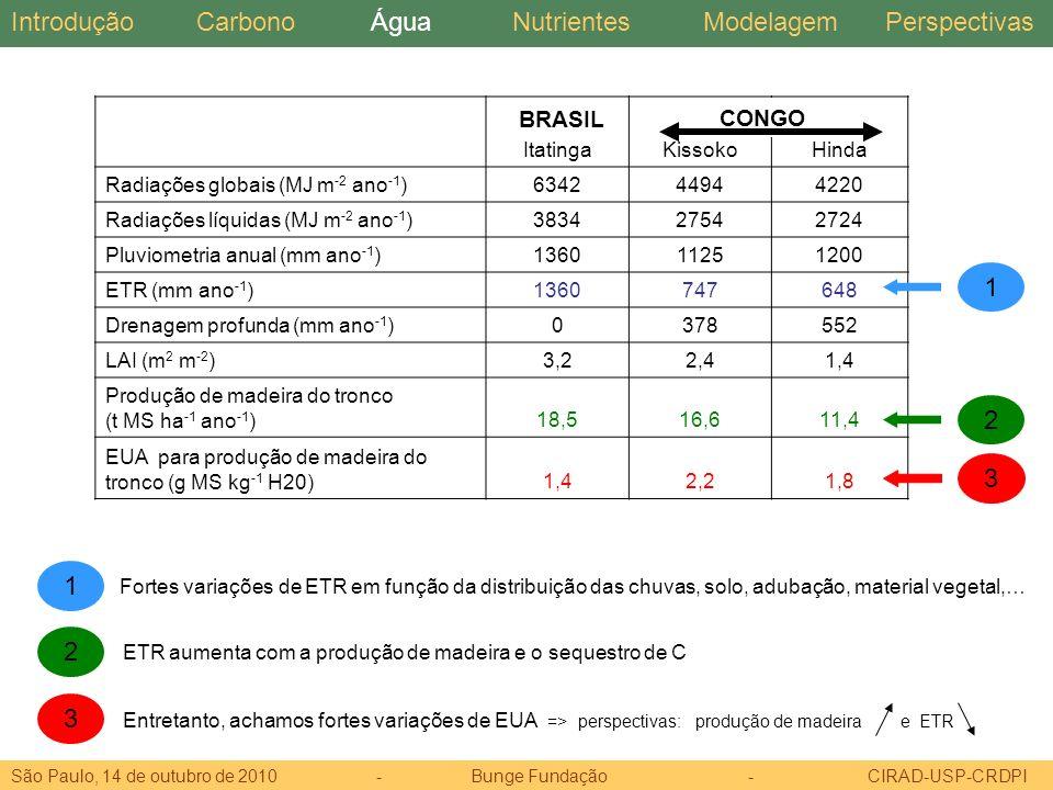 Introdução Carbono Água Nutrientes Modelagem Perspectivas 1 2 3 BRASIL