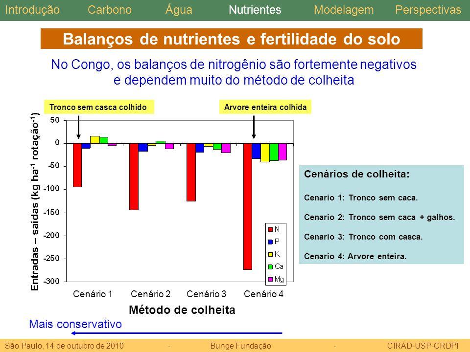 Balanços de nutrientes e fertilidade do solo