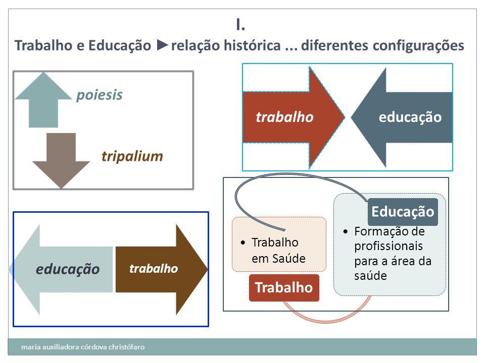 I. Trabalho e Educação ►relação histórica ... diferentes configurações