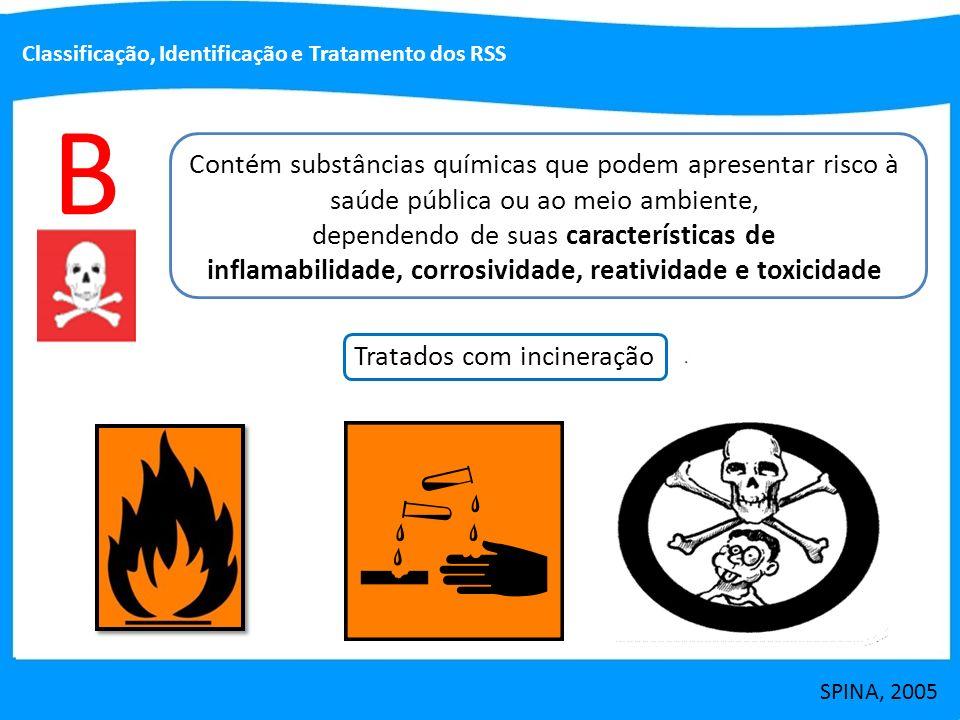 inflamabilidade, corrosividade, reatividade e toxicidade