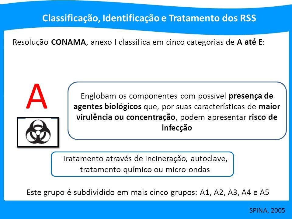 A Classificação, Identificação e Tratamento dos RSS