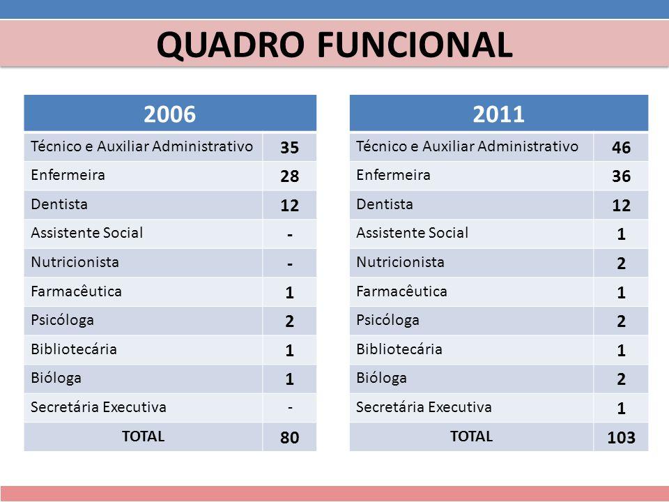 QUADRO FUNCIONAL 2006. 2011. Técnico e Auxiliar Administrativo. 35. 46. Enfermeira. 28. 36. Dentista.