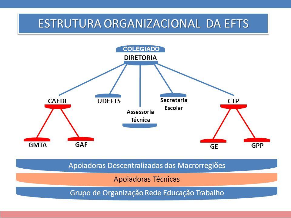 ESTRUTURA ORGANIZACIONAL DA EFTS