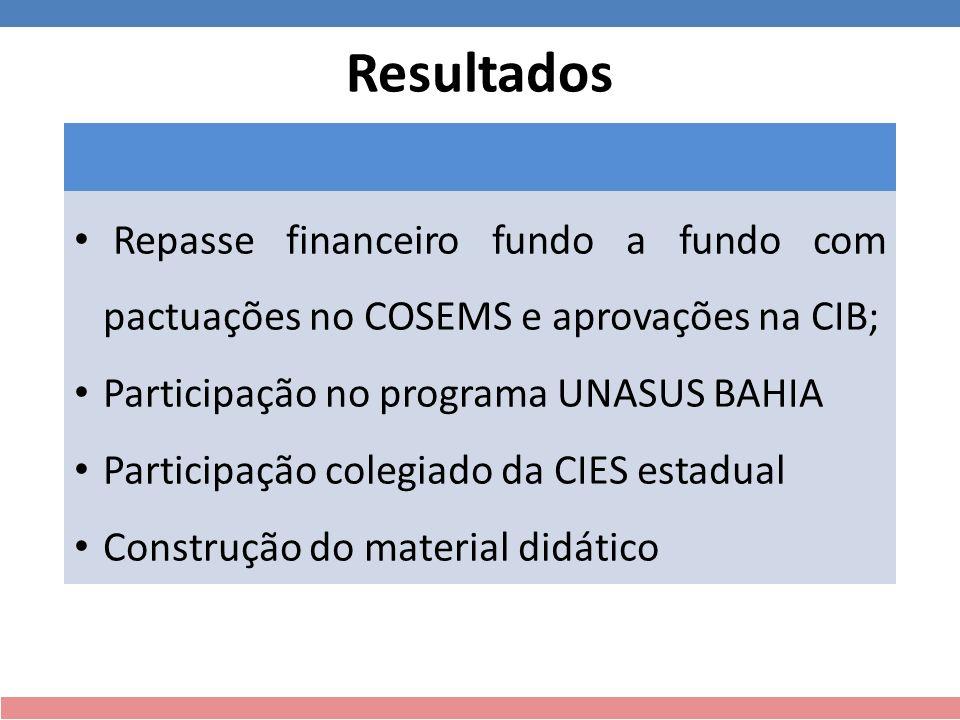 Resultados Repasse financeiro fundo a fundo com pactuações no COSEMS e aprovações na CIB; Participação no programa UNASUS BAHIA.