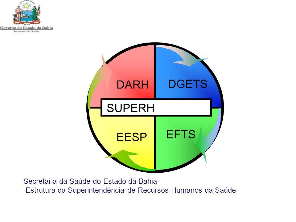 DARH DGETS SUPERH EFTS EESP Secretaria da Saúde do Estado da Bahia