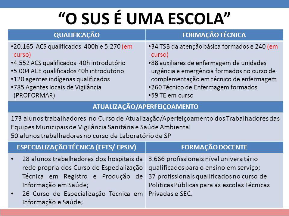 ATUALIZAÇÃO/APERFEIÇOAMENTO ESPECIALIZAÇÃO TÉCNICA (EFTS/ EPSJV)