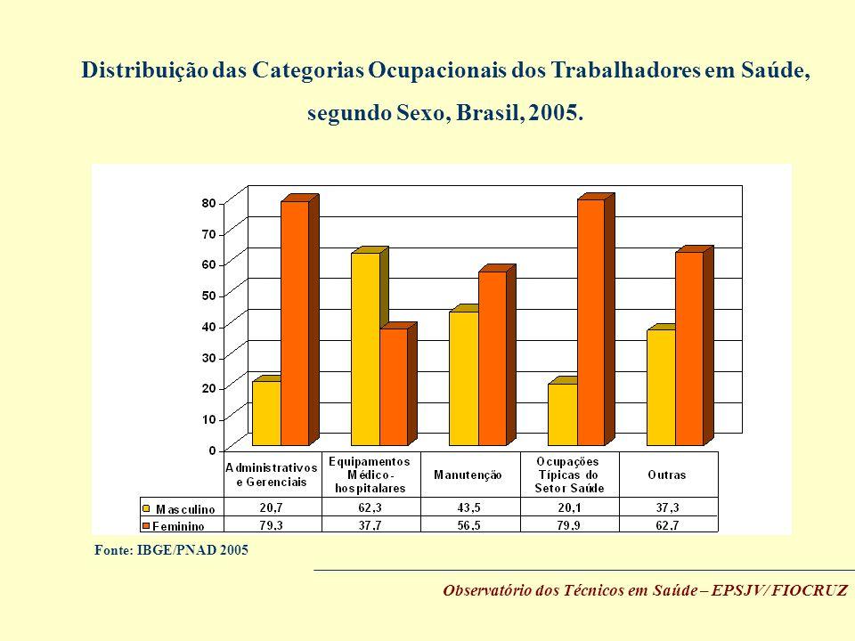 Distribuição das Categorias Ocupacionais dos Trabalhadores em Saúde,