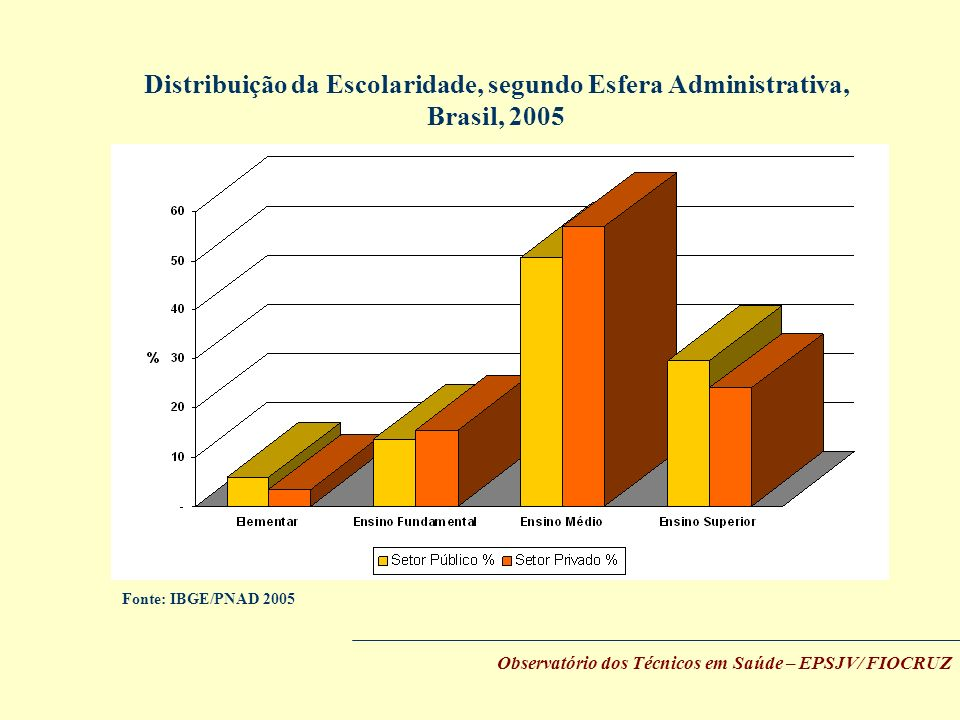 Distribuição da Escolaridade, segundo Esfera Administrativa, Brasil, 2005