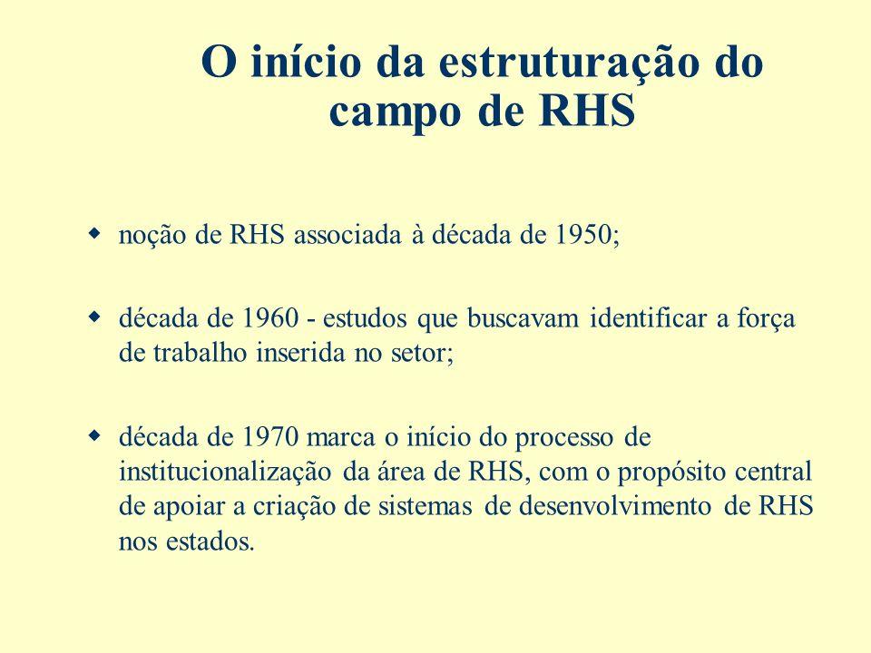 O início da estruturação do campo de RHS