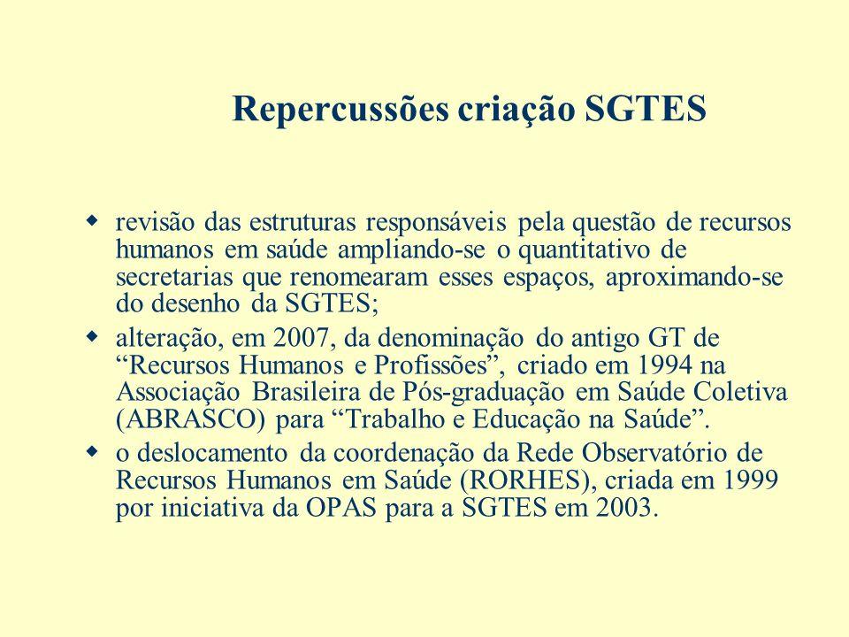 Repercussões criação SGTES