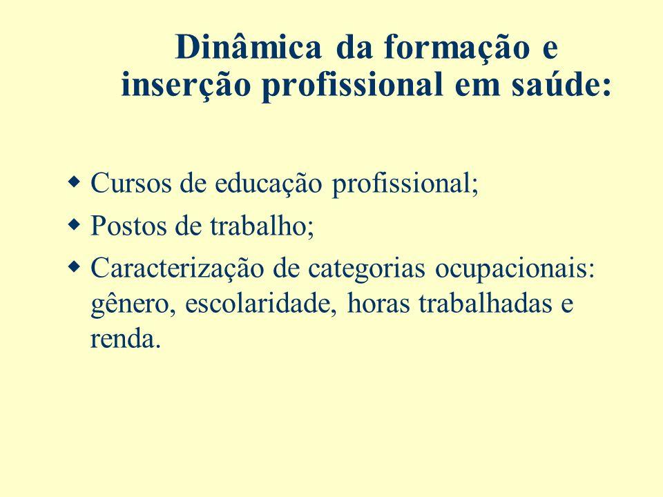 Dinâmica da formação e inserção profissional em saúde: